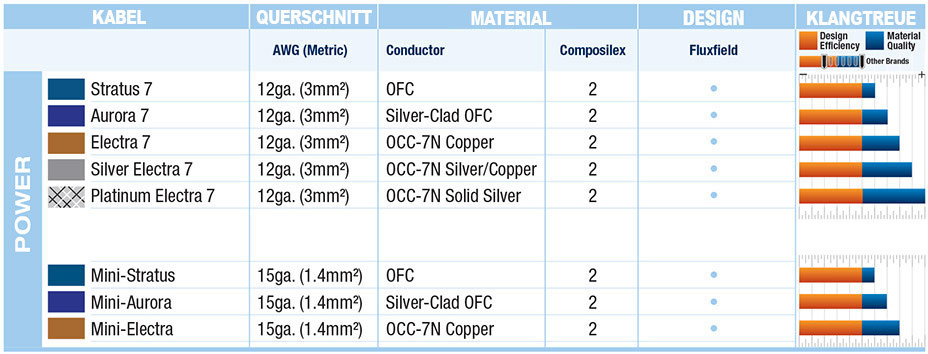 Quick comoparison chart for Wireworld Cable Technology Power Conditioning Cords
